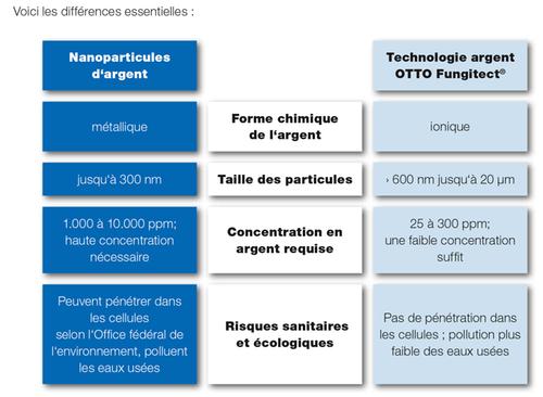 Fungitect vs Nano F